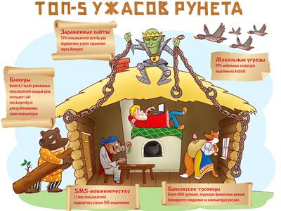 Пять ужасов Рунета в 2012 году