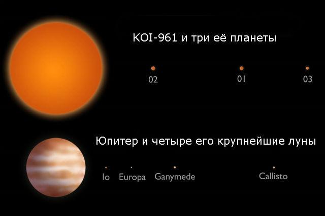 Сравнение планетарной системы KOI-961 и Юпитера с четырьмя его крупнейшими лунами. Орбиты лун и планет показаны точно. Размеры звезды, Юпитера, планет и лун изменены для наглядности (иллюстрация Caltech).