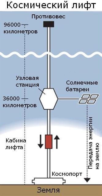 Концепция космического лифта выглядит просто (иллюстрация Daily Yomiuri).