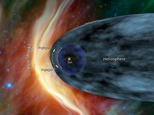 """""""Вояджер-1"""" приближается к гелиопаузе, где происходит окончательное торможение солнечного ветра. Фронт ударной волны показан жёлтым цветом (иллюстрация JPL/NASA)."""