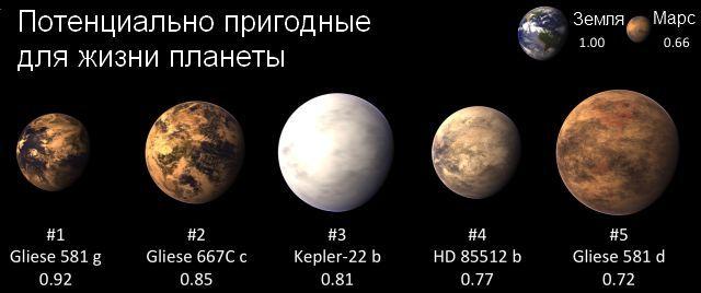 Глизе 581g с индексом подобия Земле 0,92 возглавляет топ-5 планет, потенциально пригодных для жизни (иллюстрация Habitable Exoplanets Catalog, PHL, UPR Arecibo).