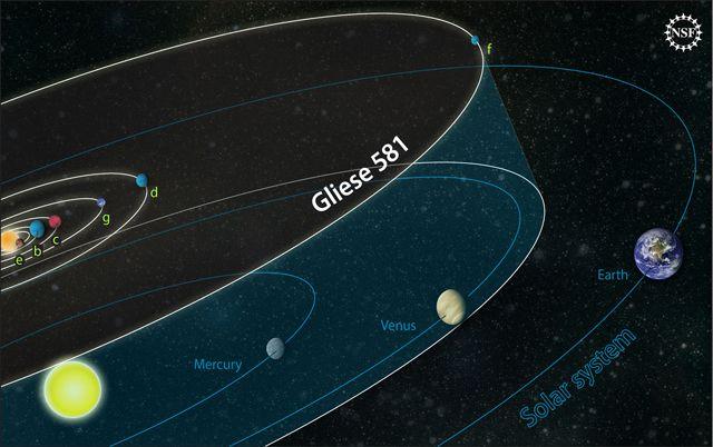 Орбита Глизе 581g меньше орбиты Земли, но из-за тусклого света красного карлика обе планеты получают примерно одинаковое количество света и тепла (иллюстрация Zina Deretsky, NSF).