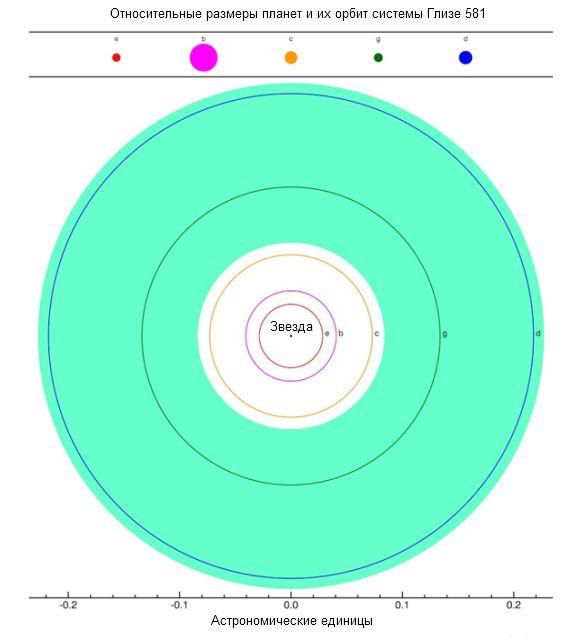 В обитаемой зоне находятся две из пяти планет системы Глизе 581 (иллюстрация Habitable Exoplanets Catalog, PHL, UPR Arecibo).