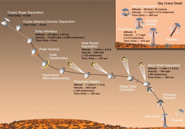 Схема спуска марсохода к поверхности Красной планеты