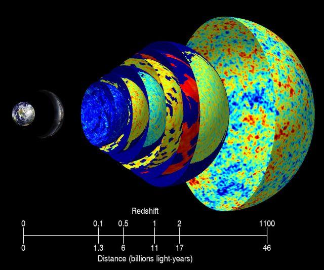 """Слои этой """"матрёшки"""" иллюстрируют изменение карт галактического излучения по мере удаления от Земли (слева направо). Внешняя оболочка – самое дальнее изображение Вселенной. Более плотные галактики отмечены красным цветом, менее плотные – синим"""