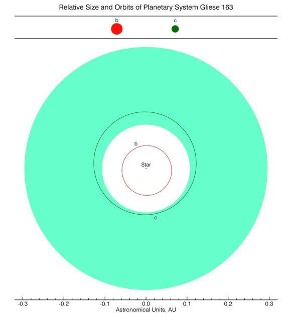 В планетной системе звезды Глизе 163 присутствует другая большая планета — Глизе 163b, она обращается вокруг красного карлика за 9 дней. Возможно, за орбитой Глизе 163c есть и третья планета (Глизе 163d), но её присутствие пока не подтверждено. Обитаемая зона показана зелёным цветом (иллюстрация PHL @ UPR Arecibo).