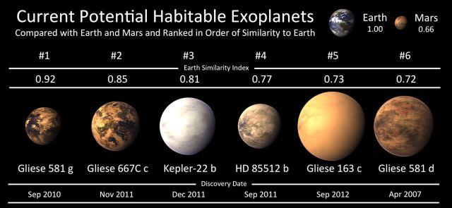 Известные науке шесть потенциально обитаемых планет, рассортированные по степени схожести с Землёй (иллюстрация PHL @ UPR Arecibo).