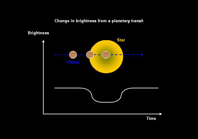 Изменение в блеске звезды при прохождении по её диску планеты (иллюстрация SuperWASP).