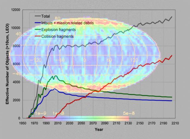 """Эволюционная модель, демонстрирующая """"размножение"""" космического мусора с годами (иллюстрация NASA)."""