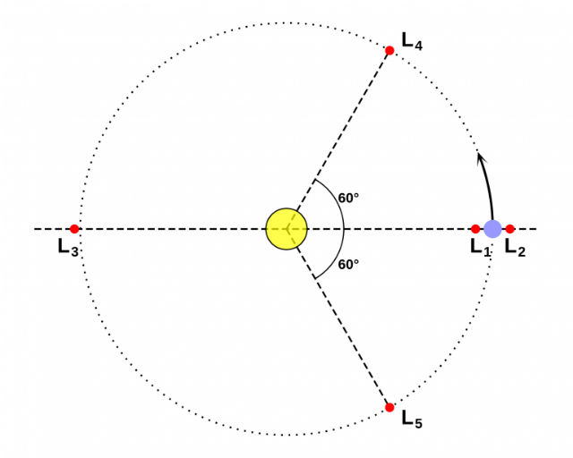 Расположение точек Лагранжа в системе Земля-Луна (иллюстрация EnEdC).