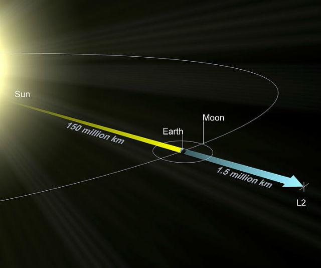 """Расположение второй точки Лагранжа в системе Солнце-Земля, в которой должен будет """"поселиться"""" космический телескоп Джеймса Вебба (иллюстрация NASA/ESA)."""