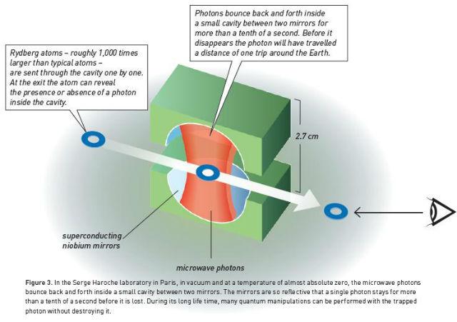 Принцип работы ловушки Ароша (иллюстрация 2012 The Nobel Committee for Physics).
