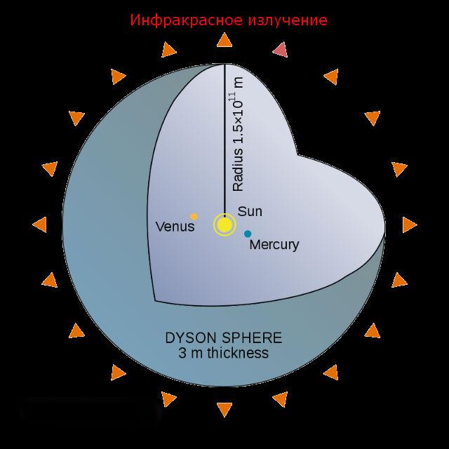 Тепловое (инфракрасное) излучение будет распространяться от сферы Дайсона в окружающий космос (иллюстрация Ed629/Wikipedia).