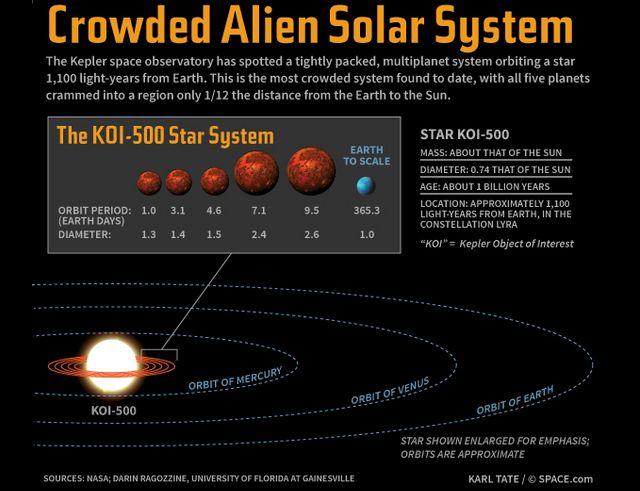Диаметр звезды KOI-500, обладающей массой как у Солнца, составляет лишь три четверти диаметра нашего светила. Кроме того, KOI-500 будет помладше Солнца – ей всего миллиард лет (иллюстрация Karl Tate, Space.com).