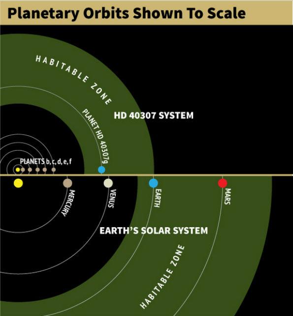 Для сравнения: обитаемая зона, а также планетные системы звезды HD 40307 и Солнца (иллюстрация Karl Tate/Space.com).