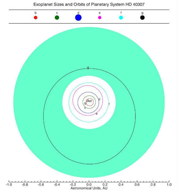 Планетная система звезды HD 40307 (иллюстрация PHL).
