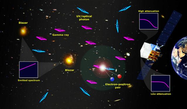 Когда гамма-частицы (пурпурные) сталкиваются с видимым светом (синий), превращаясь в пару электрона и позитрона, гамма-излучение выброса блазара снижается. Чем дальше от Земли расположен блазар, тем меньше его гамма-излучения доходит до Земли (иллюстрация NASA's Goddard Space Flight Center).