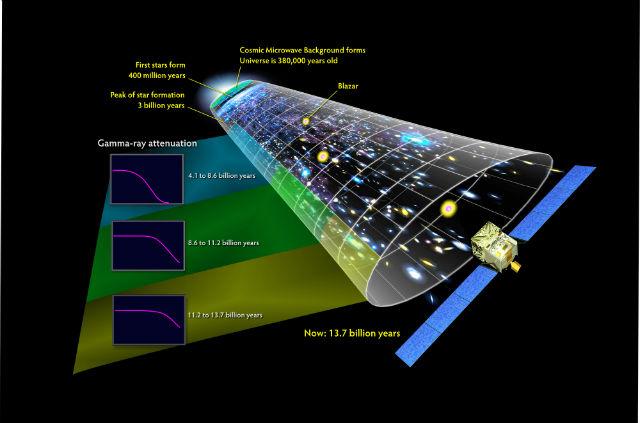 Гамма-излучение выбросов блазаров, исследованных телескопом Fermi, наложенное на перспективу космической истории (иллюстрация NASA's Goddard Space Flight Center).