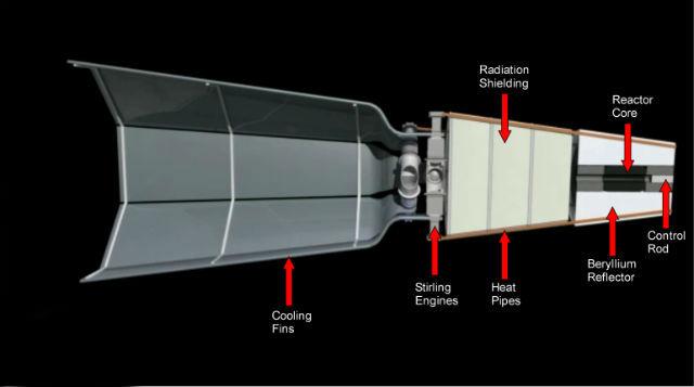 Проект космического аппарата с новым двигателем в разрезе. В носовой части расположен ядерный реактор, тепло от которого передаётся по тепловым трубам на двигатель в средней части. Сзади расположена система охлаждающей вентиляции (фото Los Alamos National Laboratory).