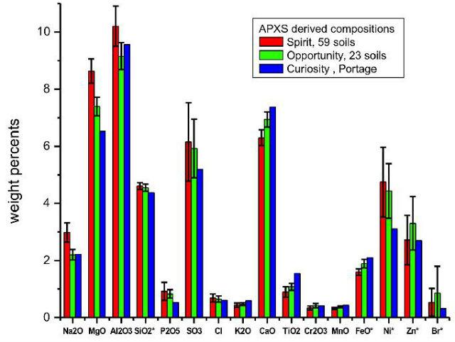 """На графике показан химический состав марсианского грунта. Для сравнения представлены данные, полученные роверами Spirit, Opportunity и Curiosity, в разных местах опускавшихся на поверхность Красной планеты. Видно, что информация, собранная """"Любопытством"""", мало чем отличается от полученных ранее результатов (иллюстрация NASA/JPL-Caltech/University of Guelph)."""
