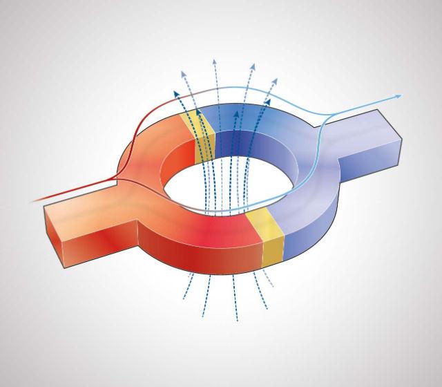 Учёные открыли, что магнитное поле (пунктирные стрелки) может регулировать поток тепла, передаваемый от горячего сверхпроводника (красный) к холодному (синий) через изолирующий барьер (жёлтый) (иллюстрация Nature).