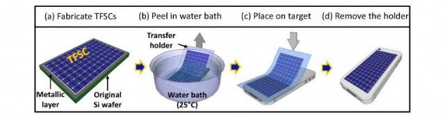 Процесс создания гибкой солнечной батареи (иллюстрация Chi Hwan Lee, Stanford School of Engineering).