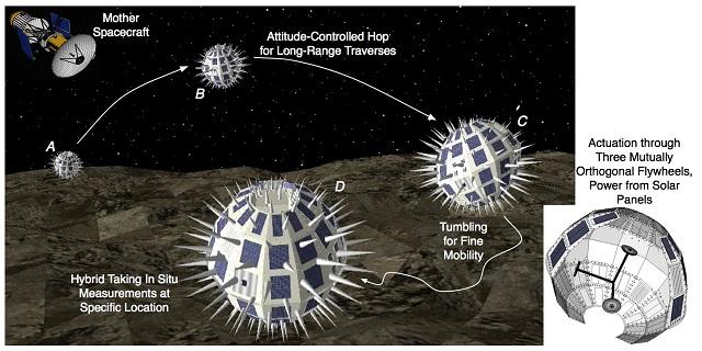 Система состоит из двух типов аппаратов: орбитального корабля-носителя и спускаемых на поверхность роверов-планетоходов (иллюстрация Marco Pavone).