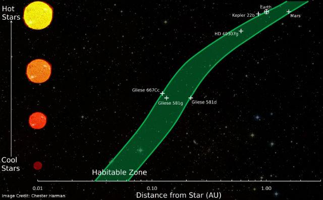 На графике показано положение обитаемых зон вокруг различных типов звёзд, а также некоторые открытые экзопланеты (иллюстрация Chester Herman).