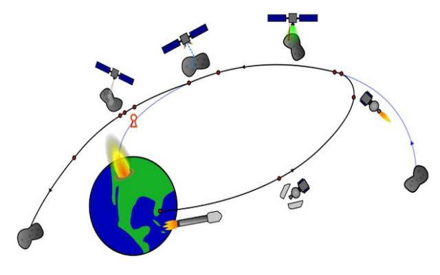 План полёта космического аппарата для перекраски потенциально опасного астероида и изменения траектории его полёта (иллюстрация Hyland D. et al.).