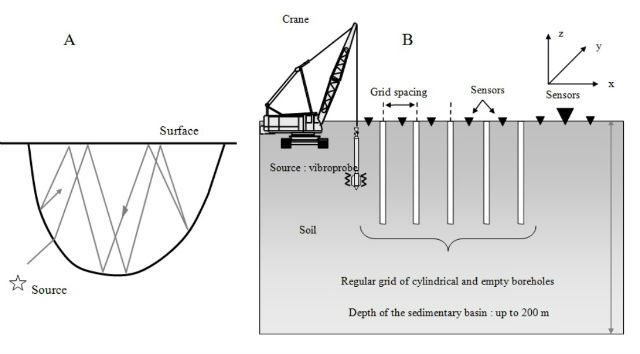 На рисунке A показано распространение в аллювиальном бассейне сейсмических волн, исходящих от источника, в плоскости земли. На рисунке B поперечное сечение созданной конструкции (иллюстрация S. Brule et al).