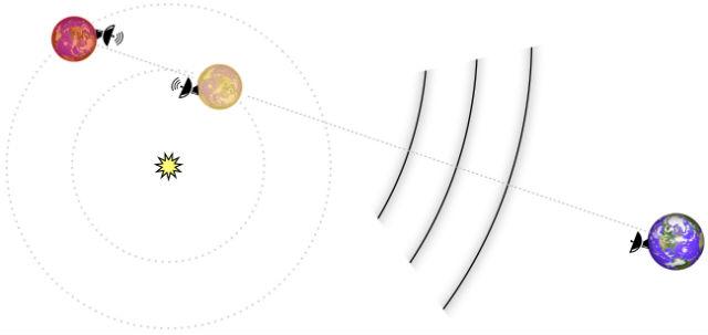На следующем этапе исследований учёные планируют искать признаки связи между двумя экзопланетами, когда они выстраиваются в одну линию по отношению к Земле (иллюстрация University of California, Berkeley).