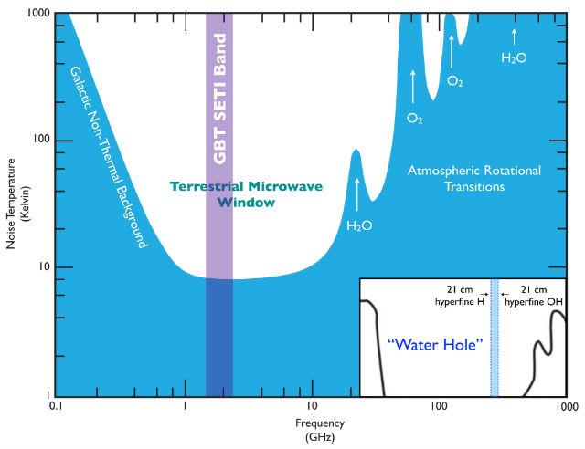 """Диапазон частот, в котором работают """"охотники за внеземным разумом"""", включает так называемую """"водную дыру"""" с частотами, характерными для излучения водорода и гидроксильной группы (иллюстрация University of California, Berkeley)."""