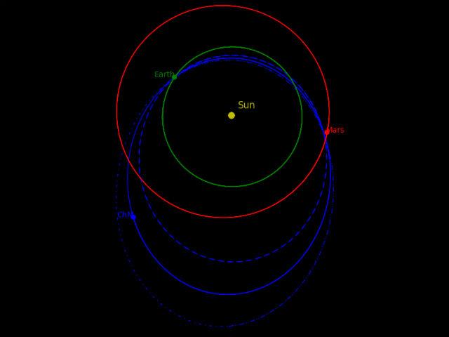 Орбита челябинского метеорита, реконструированная с учётом гравитации всех крупных объектов Солнечной системы (иллюстрация Jorge Zuluaga, Ignacio Ferrin).