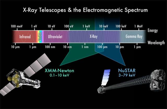Часть электромагнитного спектра, охватываемая приборами космических телескопов XMM-Newton и NuSTAR (иллюстрация NASA/JPL-CalTech).