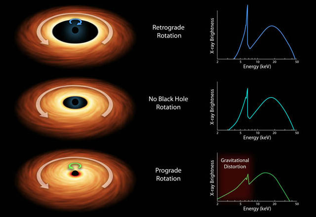 В этой таблице представлены основные модели, которые помогают определить скорость вращения чёрных дыр. Справа показаны спектры излучения, наблюдаемые когда: 1 – аккреционный диск и чёрная дыра вращаются в одном направлении, 2 – нет вращения, 3 – однонаправленное вращение (иллюстрация NASA/JPL-CalTech).