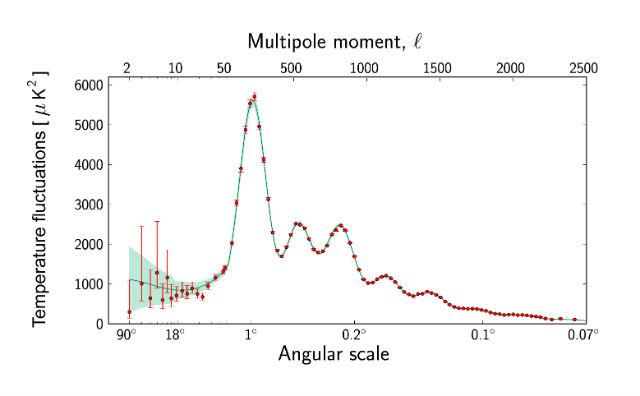 График температурных флуктуаций реликтового излучения, составленный на основе данных, собранных миссией Planck (иллюстрация ESA, Plank Collaboration).