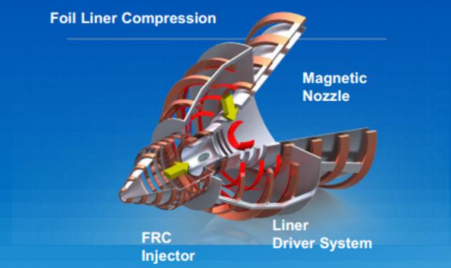Принцип работы магнитной конфигурации с обращённым полем (иллюстрация University of Washington, MSNW).