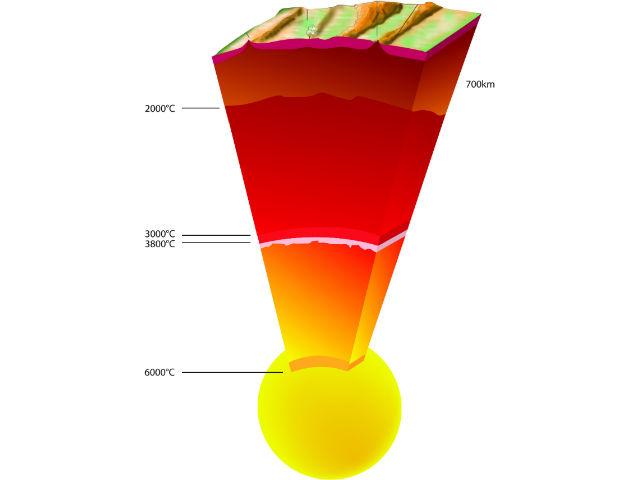 Температура твёрдого ядра составляет 6000 градусов, на поверхности жидкого ядра она падает до 3800 градусов, в глубине мантии она достигает 3000 градусов, а на поверхности мантии температура составляет 2000 градусов по Цельсию (иллюстрация ESRF).