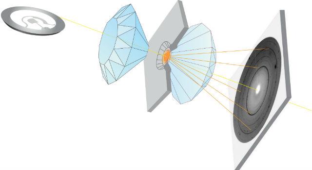 Схема лабораторного эксперимента с использованием рентгеновских лучей и получаемая дифракционная картина (иллюстрация Denis Andrault/ESRF).