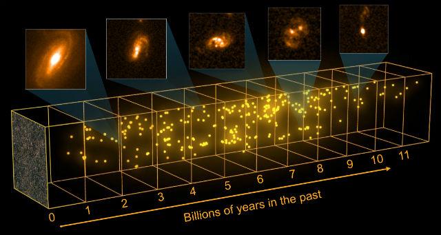 Распределение 300 галактик в истории Вселенной (иллюстрация ESA C. Carreau/C. Casey/University of Hawai'i; ESA/Herschel/SPIRE/HerMES Key Programme; NASA, ESA).