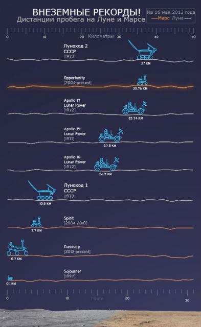 Сравнение дистанций, которые преодолели различные аппараты и роверы (иллюстрация NASA/JPL-Caltech).