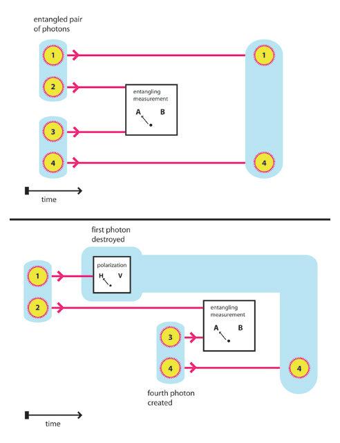 """В стандартном """"обмене запутанностями"""" связь передаётся фотонам 1 и 4 путём измерения фотонов 2 и 3 (верхняя схема). Новый эксперимент доказывает, что схема по-прежнему работает, даже если фотон 1 уже уничтожен к тому моменту, как появляется фотон 4 (нижняя схема) (иллюстрация AAAS/Science)."""