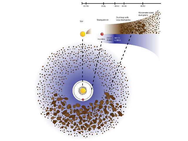 Схема пылевого кольца вокруг Oph IRS 48: мелкие песчинки распределены равномерно, тогда как крупные концентрируются в одном месте. Синим цветом обозначена область распространения горячего газа оксида углерода (иллюстрация Nienke van der Marel).