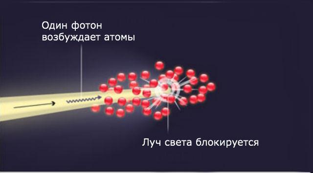 """""""Переключающий"""" фотон возбуждает атомы цезия, и они останавливают световую волну, выключая транзистор (иллюстрация MIT)."""