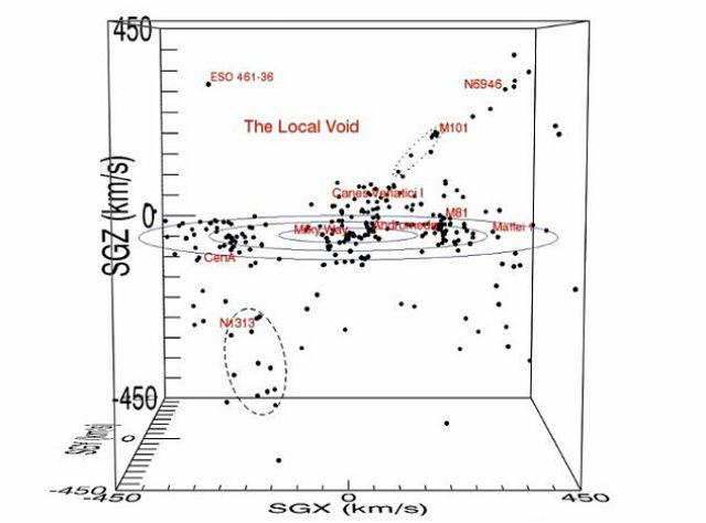 Схема скопления галактик и их