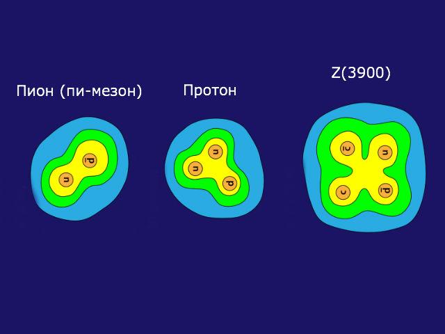 Ранее физики полагали, что частица не может содержать более трёх кварков (иллюстрация Alan Stonebraker/APS).