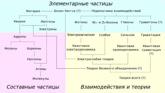 Таблица отношений элементарных частиц (иллюстрация Headbomb/Wikipedia).