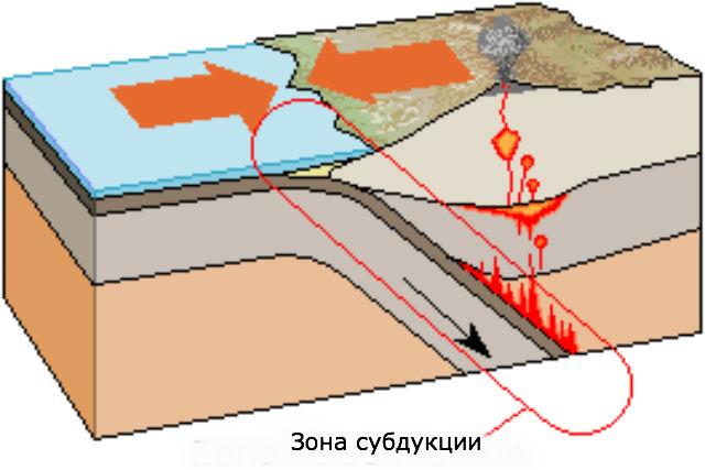 Процесс субдукции на примере Земли (иллюстрация DjAreku/Wikimedia Commons).