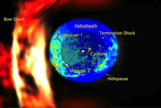 Эту примерную модель окружающего Солнечную систему пространства, скорее всего, тоже придётся пересмотреть. Самая внешняя оболочка здесь – это головная ударная волна, область столкновения солнечного ветра с межзвёздной средой (иллюстрация NASA/JPL/JHUAPL).