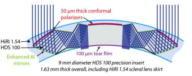 Начальное строение телескопической линзы, изготовленной с использованием двух дышащих полимерных материалов (иллюстрация Optic Express).